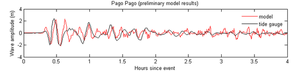 time series at Pago Pago