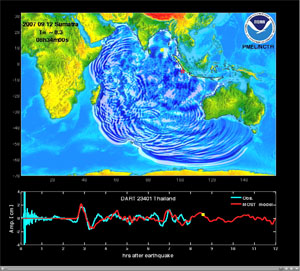 tsunami propagation through Indian Ocean